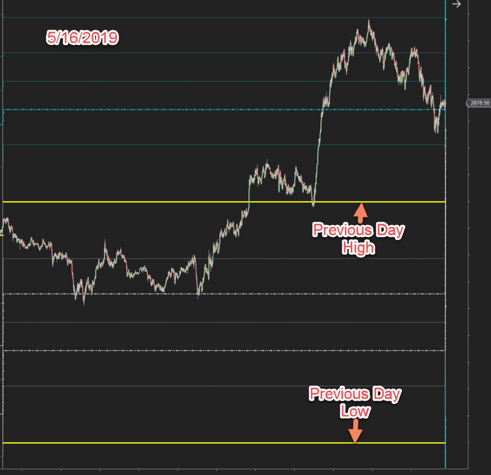 AccuDailyFibo Chart ES_5.16.2019